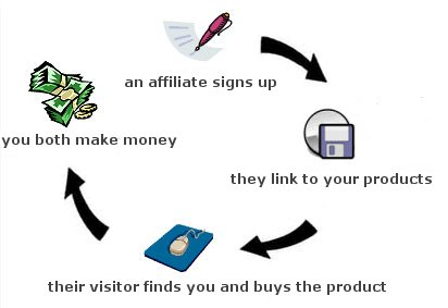 internet marketing affiliate programs